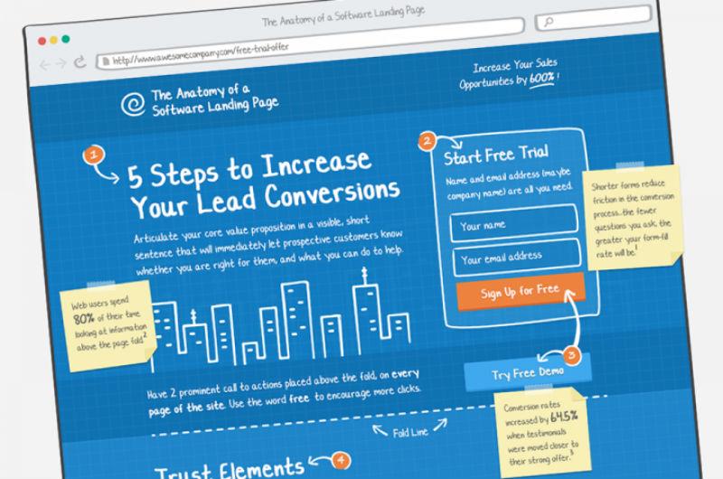 Converting landing page design