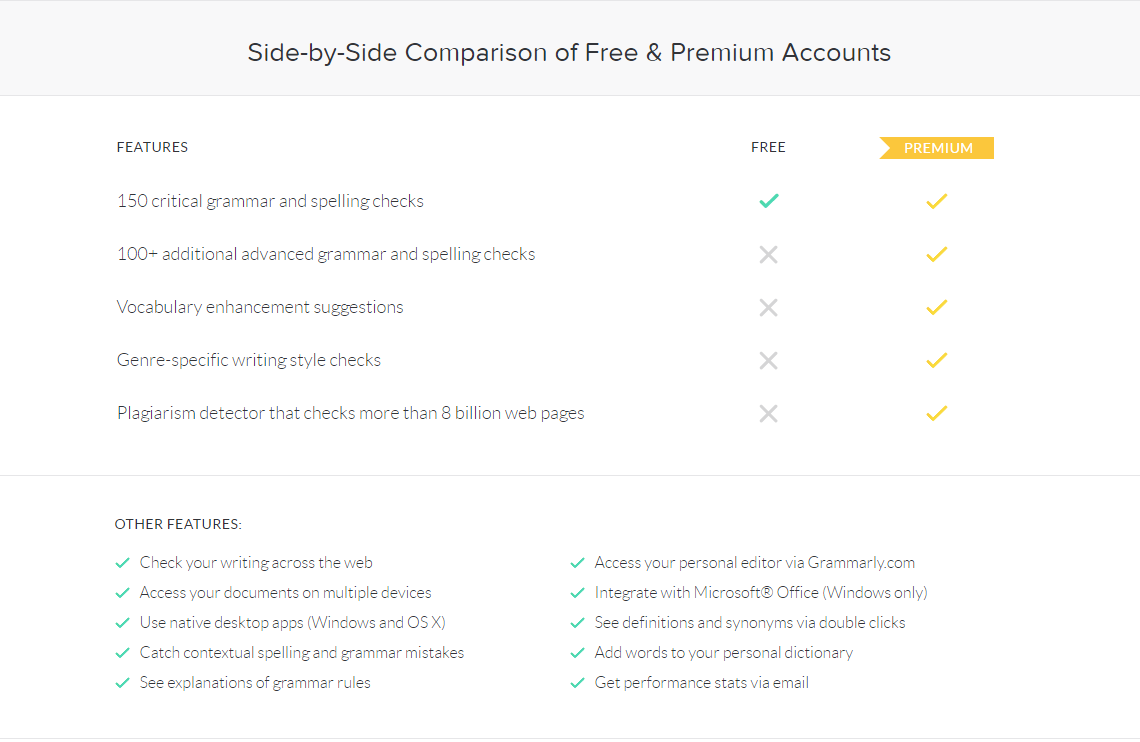 Free and Premium Grammarly Comparison