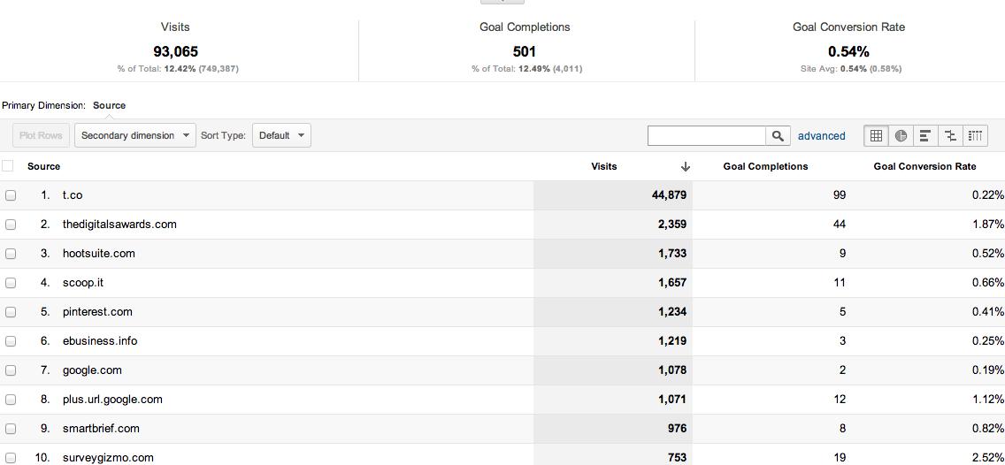 Google Analytics Custom Reports Referring Sites