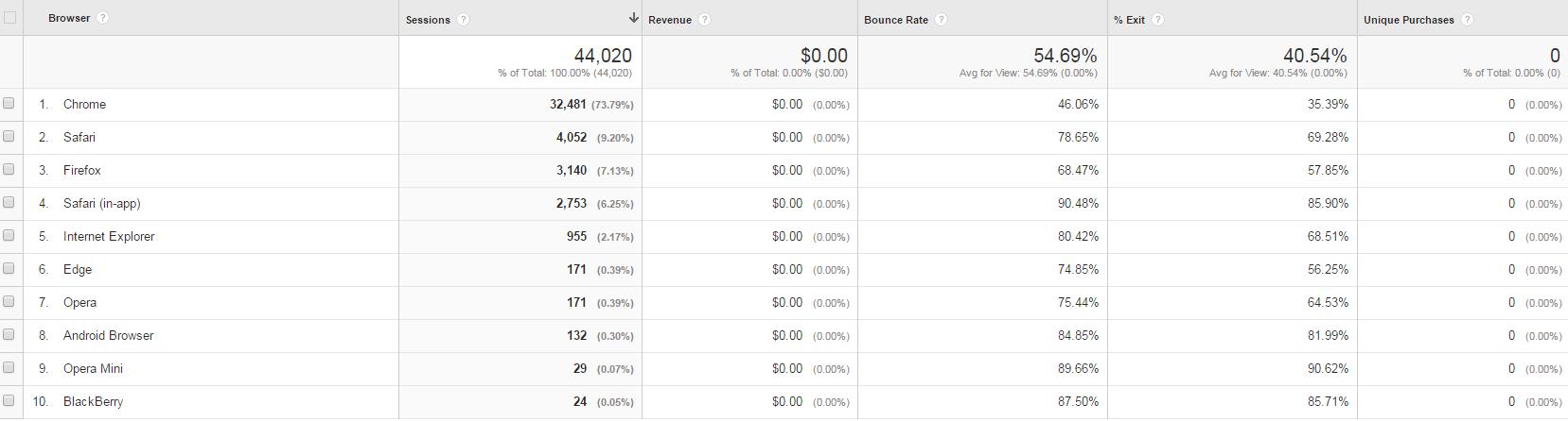 Google Analytics Custom Reports Browser Report