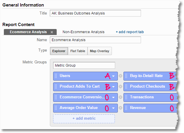 Google Analytics Custom Reports Business Outcomes Analysis